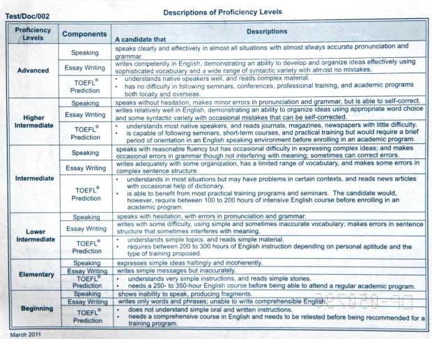 Review English Profiency Test Lia Ept Lbpp Lia The Toefl